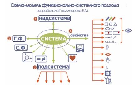 Авторская схема-модель
